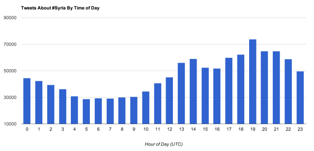 Tweets by time of day